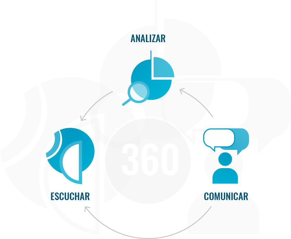 Servicio 360