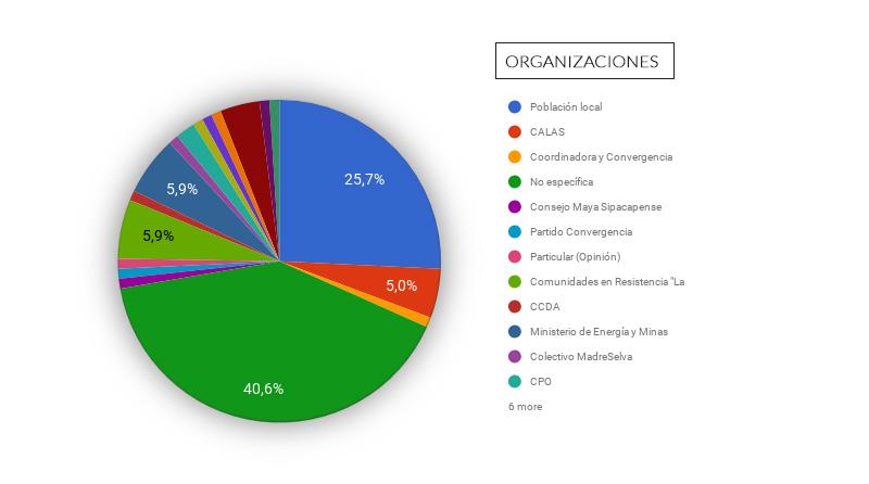 actores involucrados en el sector de electricidad de Guatemala